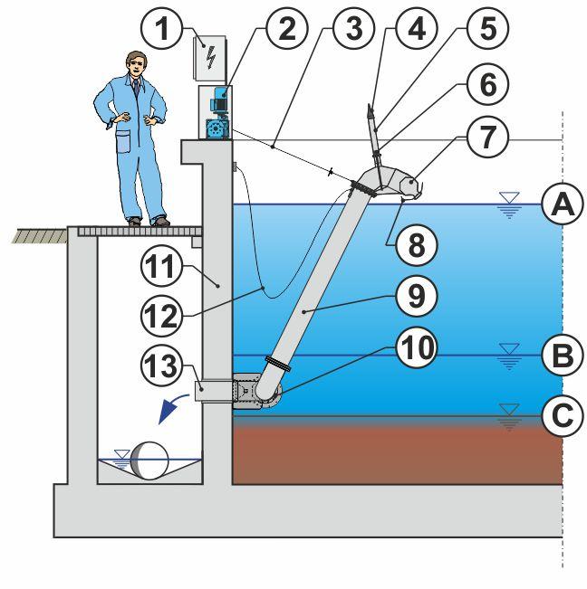 Construction of a BSK®-Dekanter